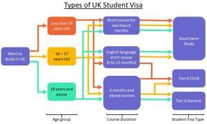 Study in the UK from Malaysia